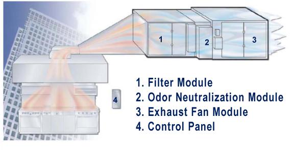 Envitec Kitchen Hood Exhaust Filtration