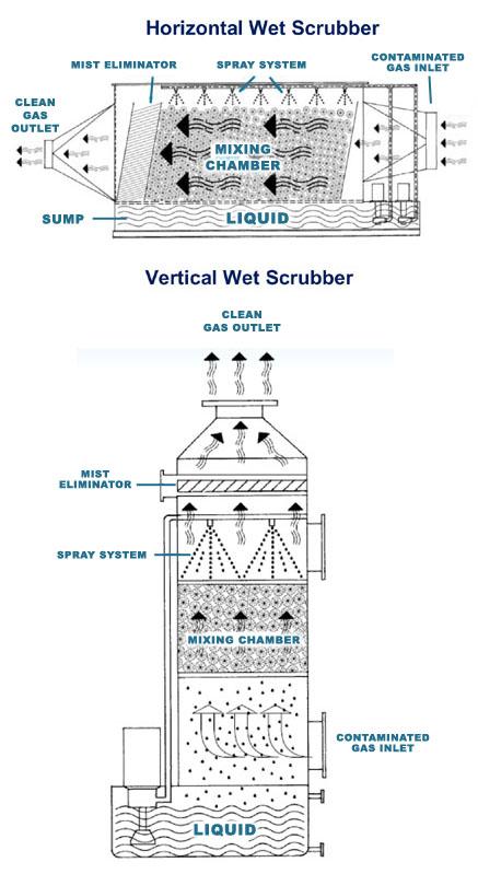 Envitec: Wet Scrubbers